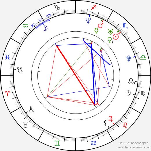 Тэрин Мэннинг Taryn Manning день рождения гороскоп, Taryn Manning Натальная карта онлайн