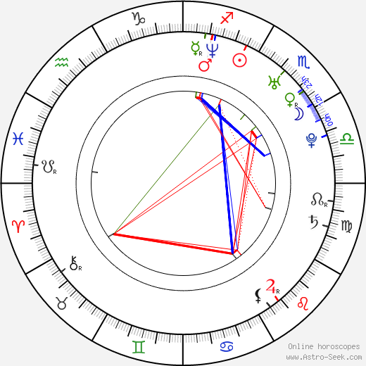 Timothy Anderson birth chart, Timothy Anderson astro natal horoscope, astrology