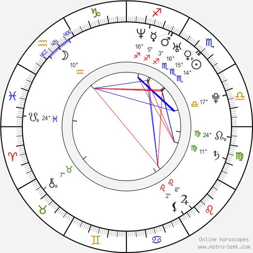 Ülo Krigul birth chart, biography, wikipedia 2019, 2020