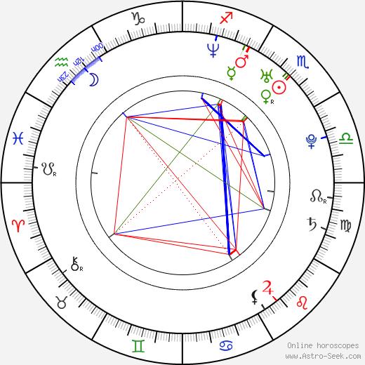 Ülo Krigul astro natal birth chart, Ülo Krigul horoscope, astrology