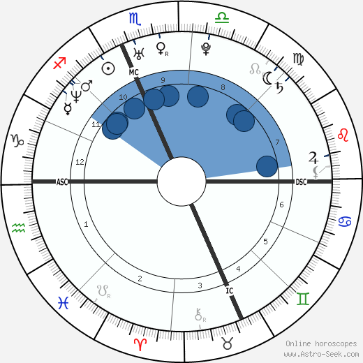 Vanessa Incontrada wikipedia, horoscope, astrology, instagram
