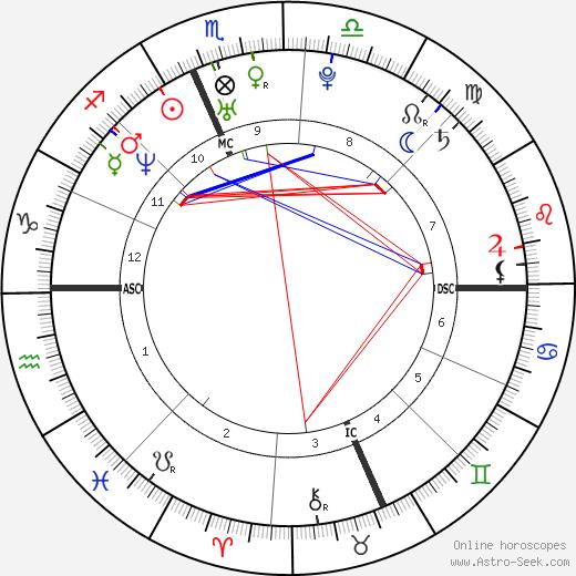 Vanessa Incontrada день рождения гороскоп, Vanessa Incontrada Натальная карта онлайн