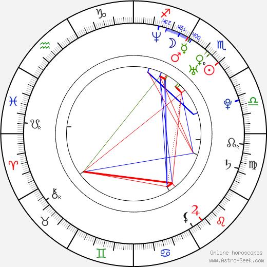 Whit Hertford birth chart, Whit Hertford astro natal horoscope, astrology