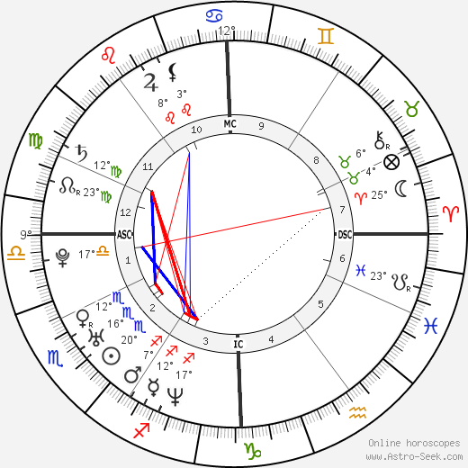 Xue Shen birth chart, biography, wikipedia 2019, 2020