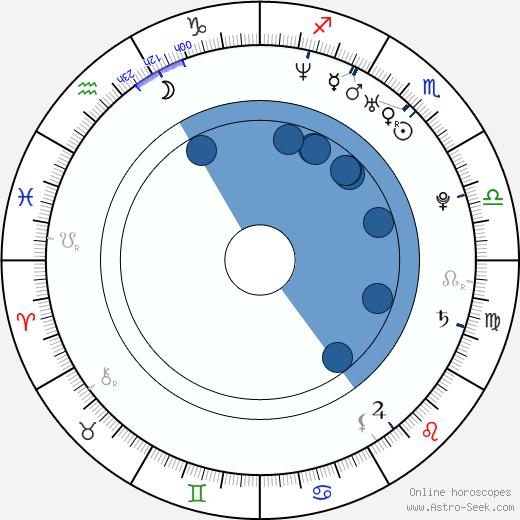Yi Shin wikipedia, horoscope, astrology, instagram