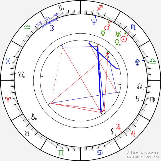 Yi Shin birth chart, Yi Shin astro natal horoscope, astrology