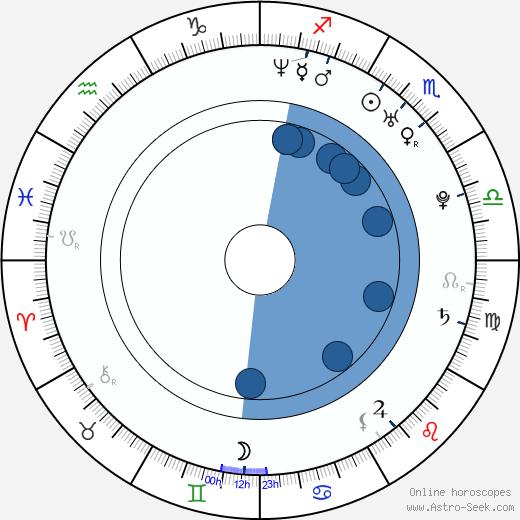 Zoë Bell wikipedia, horoscope, astrology, instagram