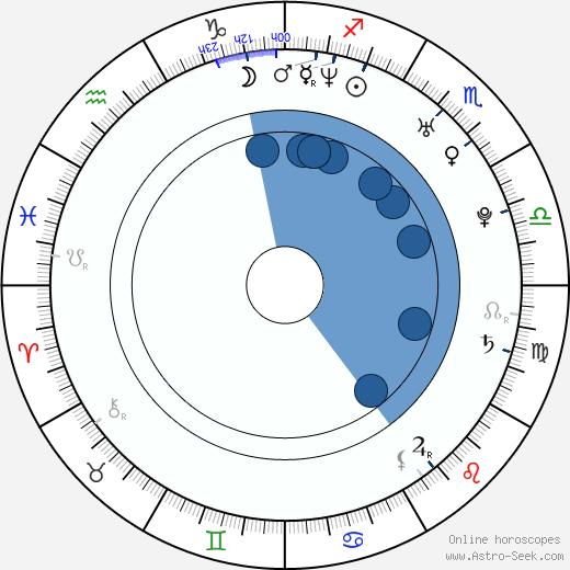 Alo Kõrve wikipedia, horoscope, astrology, instagram