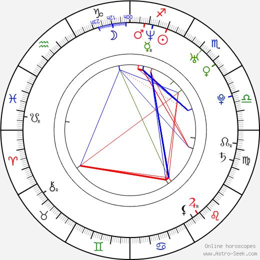 Alo Kõrve birth chart, Alo Kõrve astro natal horoscope, astrology