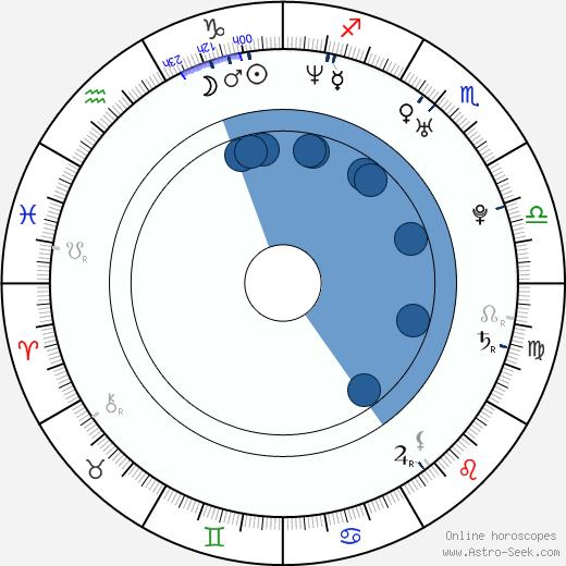 Alonso Mayo wikipedia, horoscope, astrology, instagram