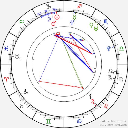 Alonso Mayo день рождения гороскоп, Alonso Mayo Натальная карта онлайн