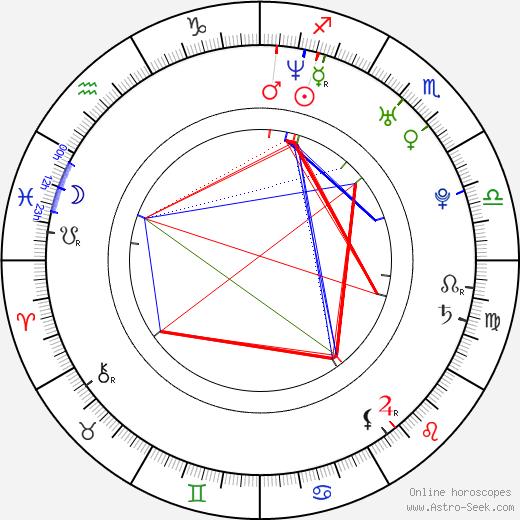 Angela Gots день рождения гороскоп, Angela Gots Натальная карта онлайн