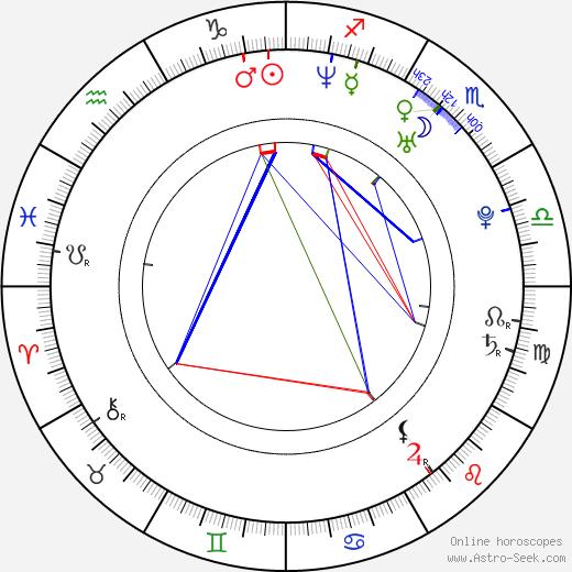 Anna Przybylska birth chart, Anna Przybylska astro natal horoscope, astrology
