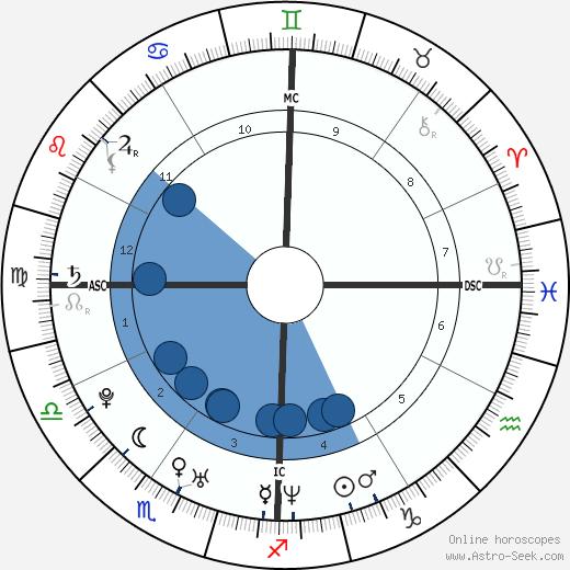 Bevin Branlandingham wikipedia, horoscope, astrology, instagram