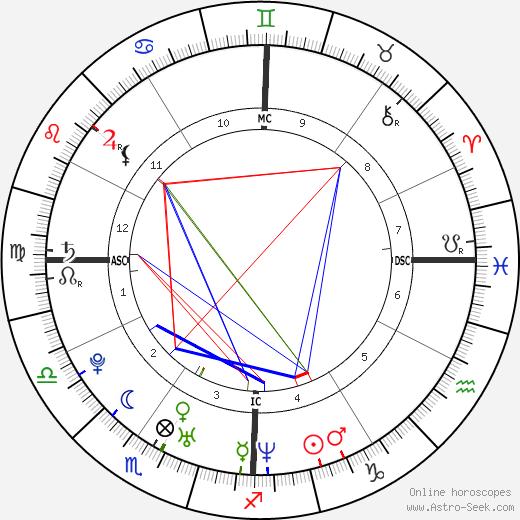Bevin Branlandingham день рождения гороскоп, Bevin Branlandingham Натальная карта онлайн