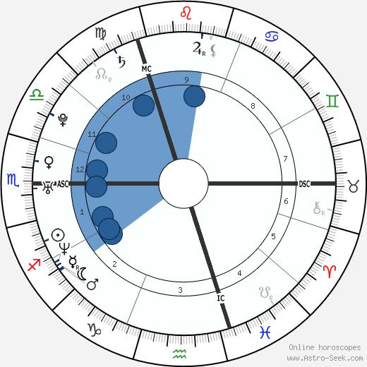 Carly Lawson wikipedia, horoscope, astrology, instagram