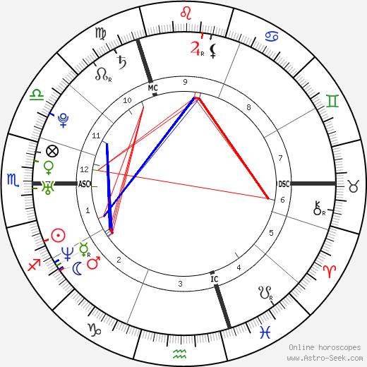Carly Lawson tema natale, oroscopo, Carly Lawson oroscopi gratuiti, astrologia