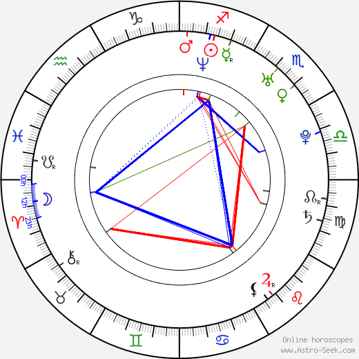 Charles Peterson astro natal birth chart, Charles Peterson horoscope, astrology