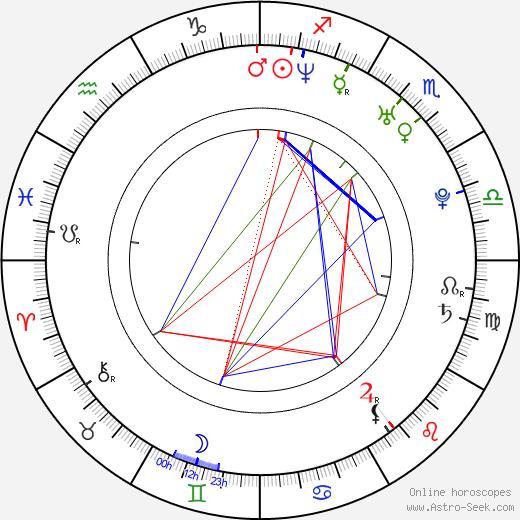 Charlie Talbert astro natal birth chart, Charlie Talbert horoscope, astrology