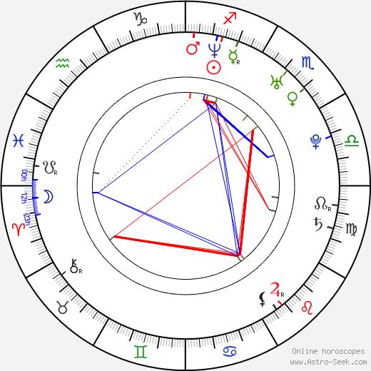 Diego Cadavid день рождения гороскоп, Diego Cadavid Натальная карта онлайн