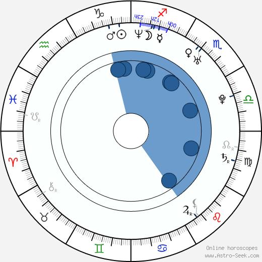 Dominika Figurska wikipedia, horoscope, astrology, instagram