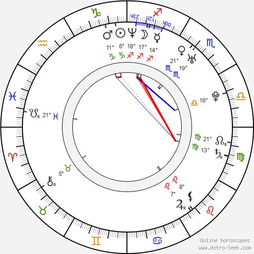 Dominika Figurska birth chart, biography, wikipedia 2019, 2020