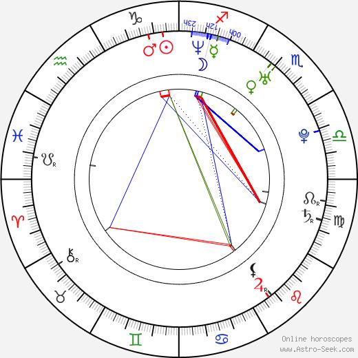 Dominika Figurska birth chart, Dominika Figurska astro natal horoscope, astrology