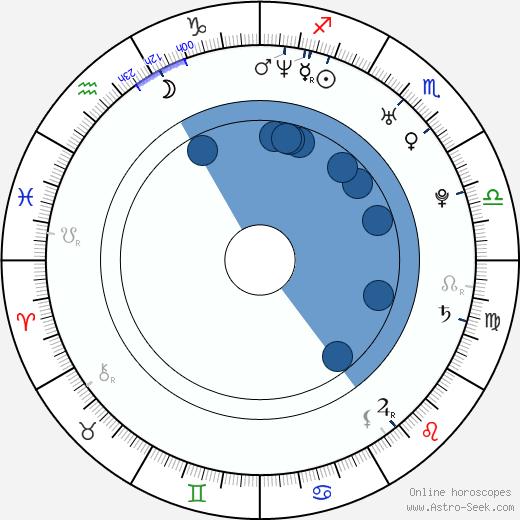 Donnie Smith wikipedia, horoscope, astrology, instagram