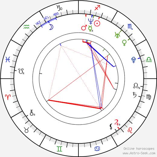 Donnie Smith birth chart, Donnie Smith astro natal horoscope, astrology