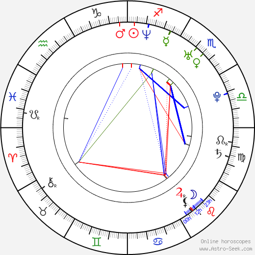 Gloria Velez birth chart, Gloria Velez astro natal horoscope, astrology