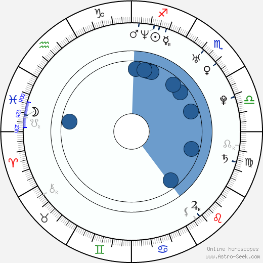 Guido Bruin wikipedia, horoscope, astrology, instagram