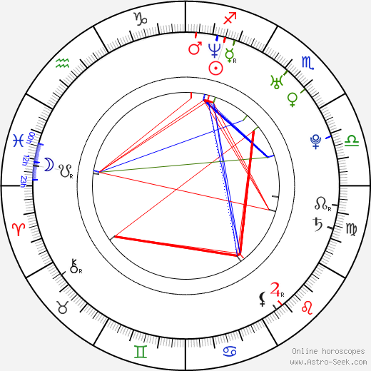 Guido Bruin astro natal birth chart, Guido Bruin horoscope, astrology