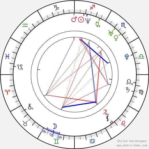 Guillaume Carcaud birth chart, Guillaume Carcaud astro natal horoscope, astrology