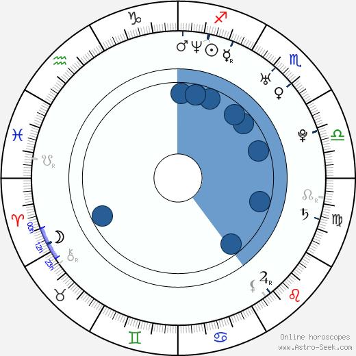 Haofeng Cheng wikipedia, horoscope, astrology, instagram