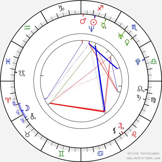 Haofeng Cheng birth chart, Haofeng Cheng astro natal horoscope, astrology