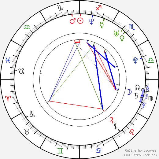 Heath Saraceno birth chart, Heath Saraceno astro natal horoscope, astrology