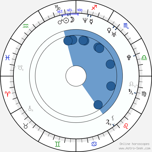 Hiram Martinez wikipedia, horoscope, astrology, instagram