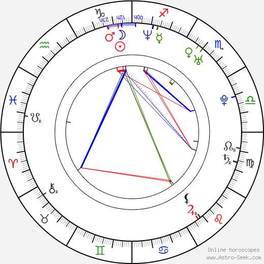 Hiram Martinez birth chart, Hiram Martinez astro natal horoscope, astrology