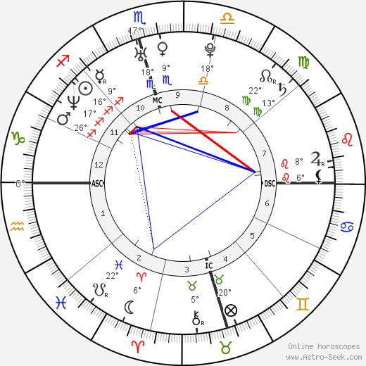 Ian Somerhalder birth chart, biography, wikipedia 2016, 2017
