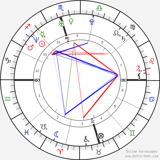Ian Somerhalder astro natal birth chart, Ian Somerhalder horoscope, astrology