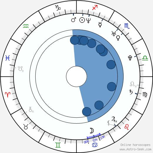Jack Krizmanich wikipedia, horoscope, astrology, instagram