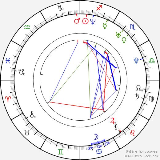 Jack Krizmanich birth chart, Jack Krizmanich astro natal horoscope, astrology