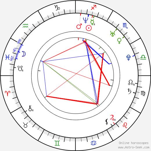 Джек Торн Jack Thorne день рождения гороскоп, Jack Thorne Натальная карта онлайн