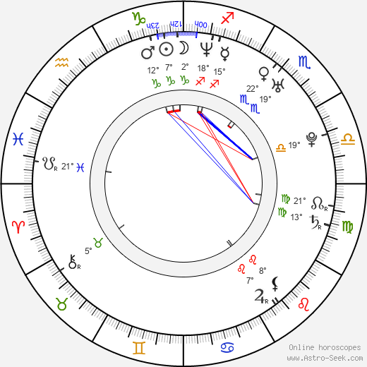 Jana Kirschner birth chart, biography, wikipedia 2020, 2021