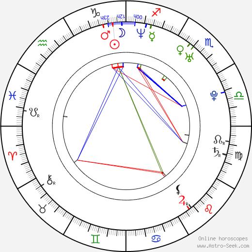Jana Kirschner birth chart, Jana Kirschner astro natal horoscope, astrology