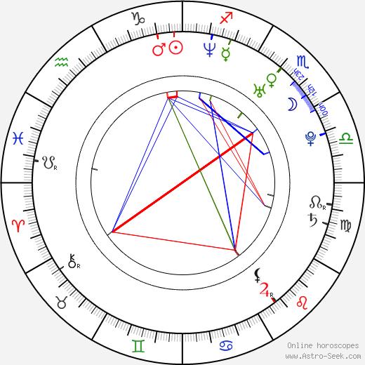 Jasmin Gerat birth chart, Jasmin Gerat astro natal horoscope, astrology