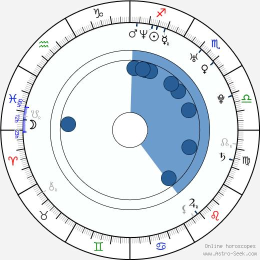 Jeff Nichols wikipedia, horoscope, astrology, instagram