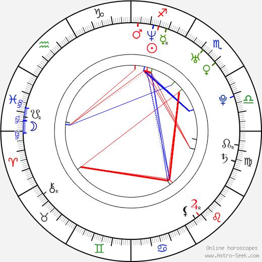 Jeff Nichols astro natal birth chart, Jeff Nichols horoscope, astrology