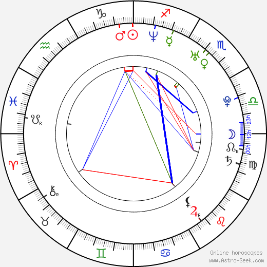 Joanne Kelly birth chart, Joanne Kelly astro natal horoscope, astrology