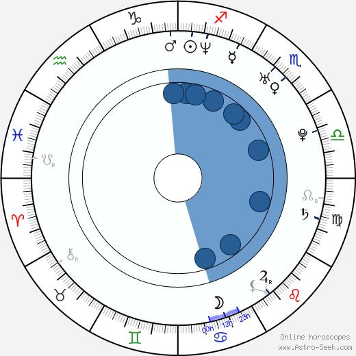John Carchietta wikipedia, horoscope, astrology, instagram